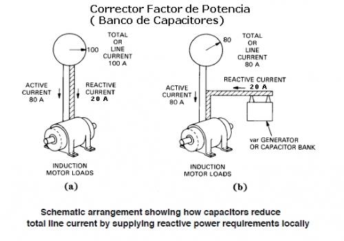 Factor de Potencia en un Motor electrico