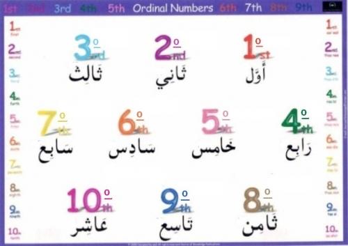 Numeros ordinales del 0 al 100 - Imagui